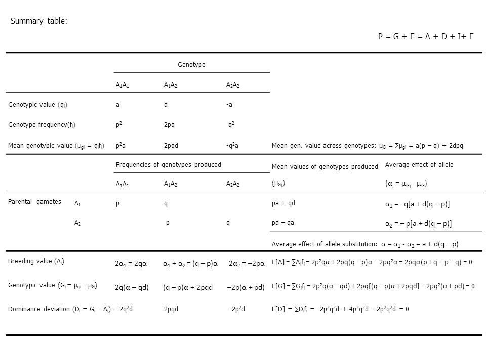 Summary table: P = G + E = A + D + I+ E (αj = μGj - μG)