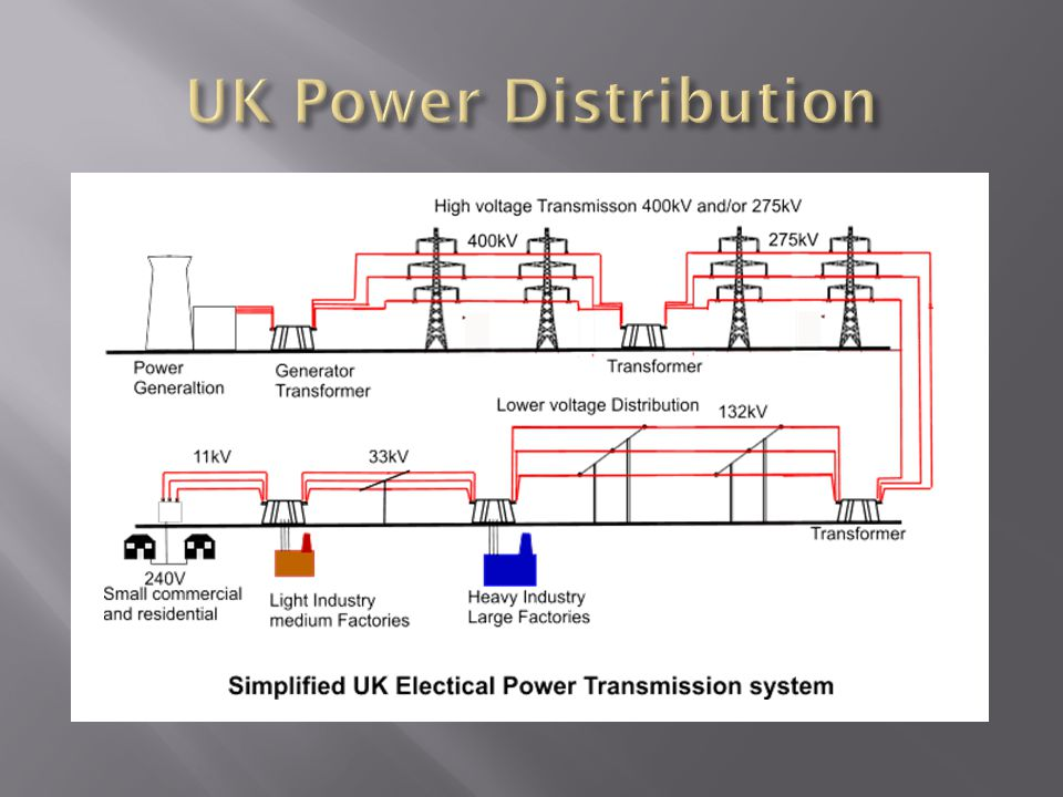 UK Power Distribution