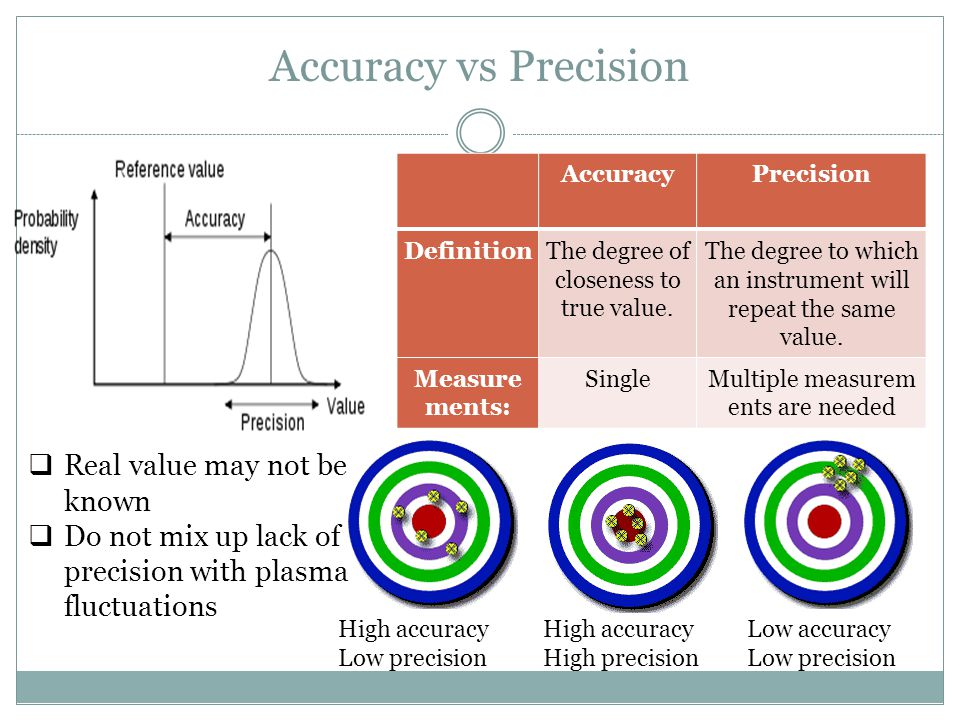 Accuracy vs Precision Real value may not be known