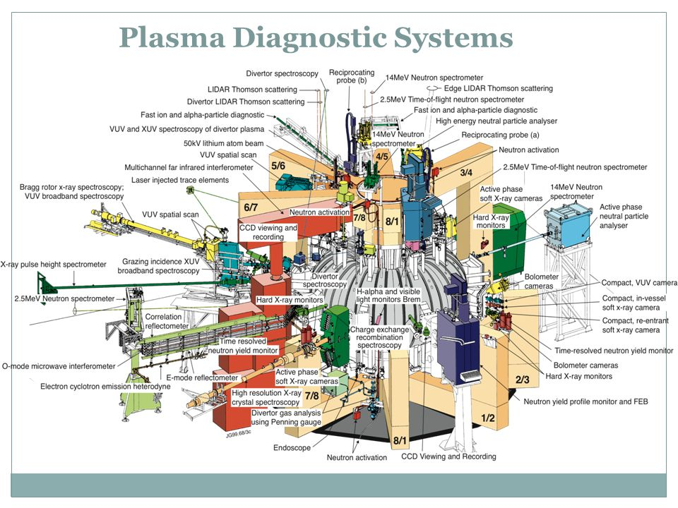 Plasma Diagnostic Systems