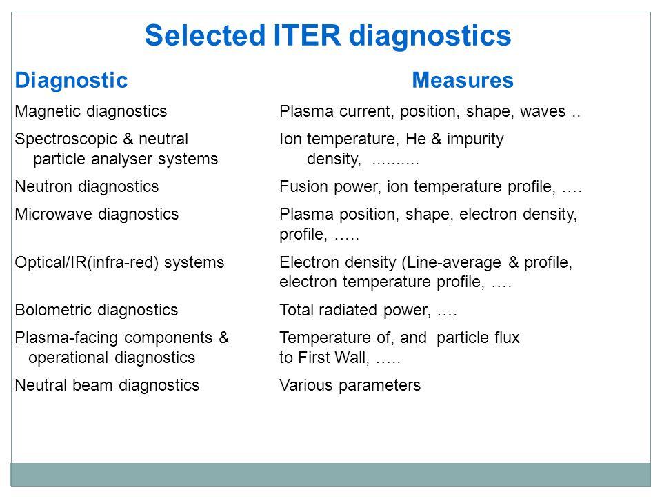 Selected ITER diagnostics
