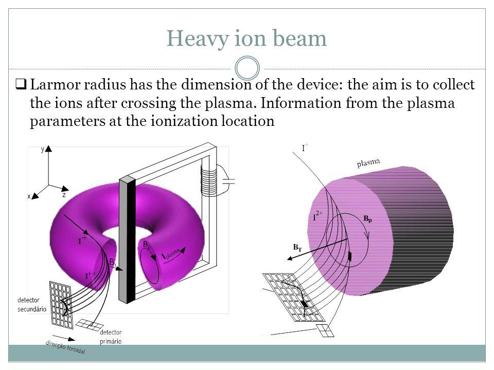 Heavy ion beam