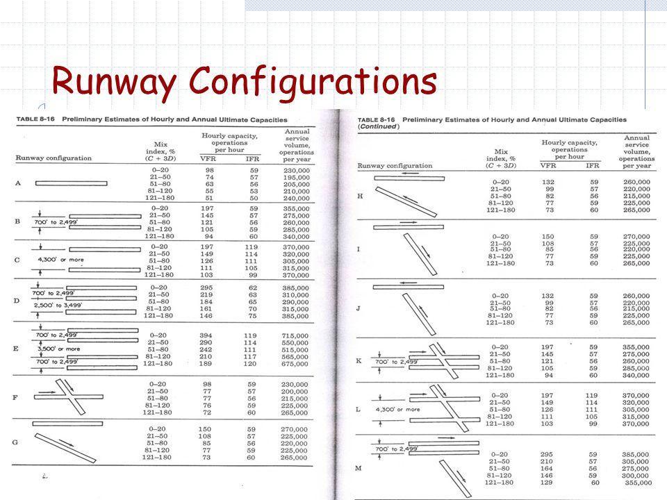 Runway Configurations