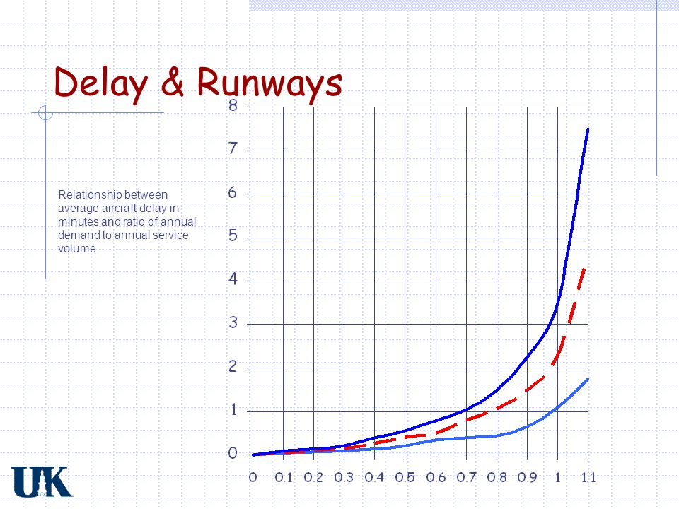 Delay & Runways Relationship between average aircraft delay in minutes and ratio of annual demand to annual service volume.