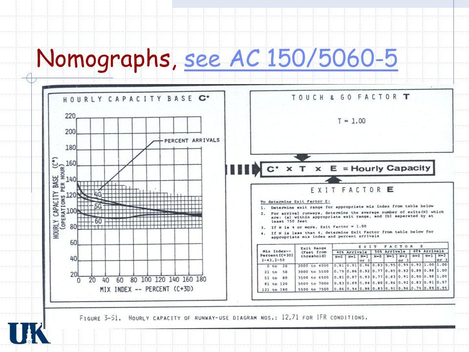 Nomographs, see AC 150/5060-5