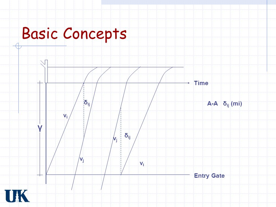 Basic Concepts Time δij A-A δij (mi) vi γ δij vj vj vi Entry Gate