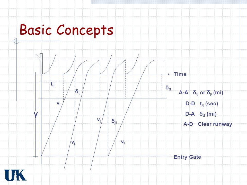 Basic Concepts γ Time tij δd δij A-A δij or δji (mi) vi D-D tij (sec)