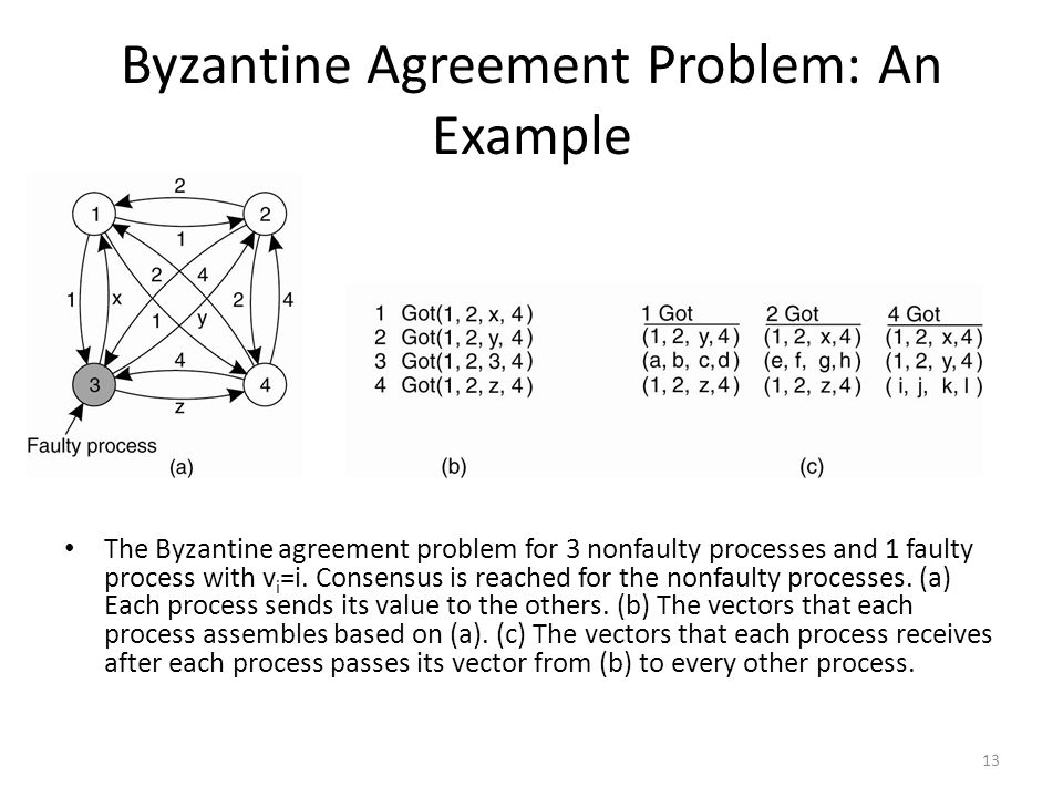 Byzantine Agreement Problem: An Example
