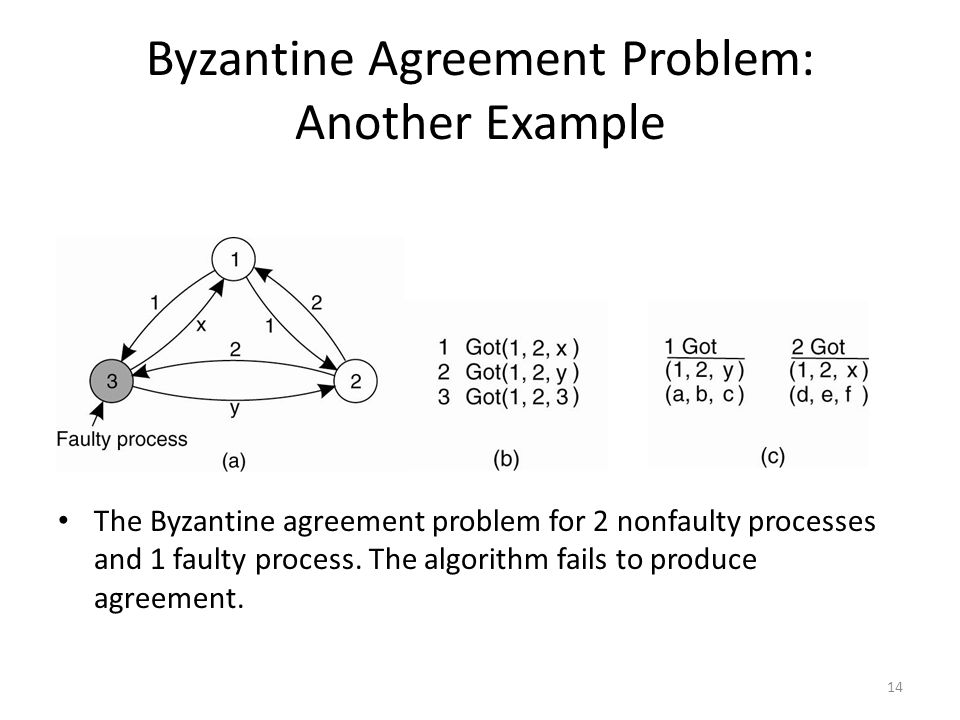 Byzantine Agreement Problem: Another Example