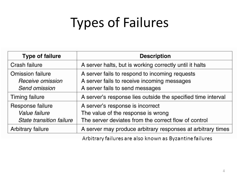 Types of Failures Fail-stop: server will stop in a way that clients can tell that it has halted. Fail-silent: clients do not know server has halted.