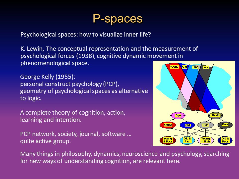 P-spaces Psychological spaces: how to visualize inner life