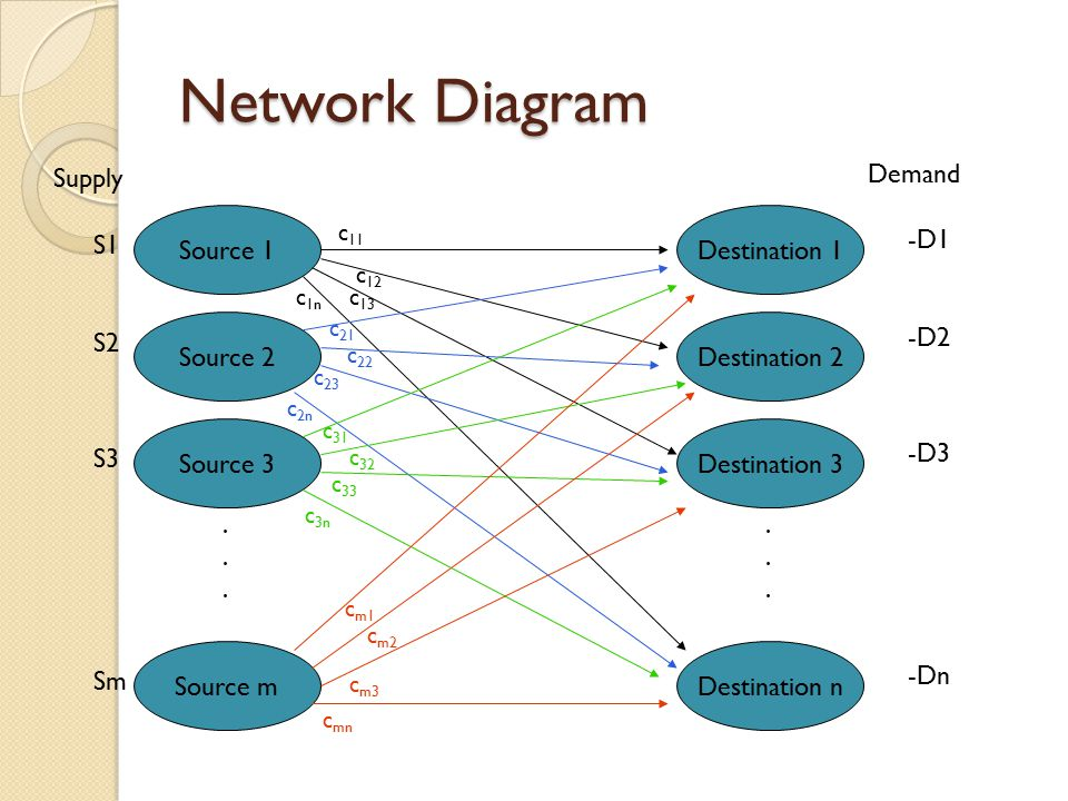 Network Diagram Supply Demand Source 1 Destination 1 S1 -D1 Source 2