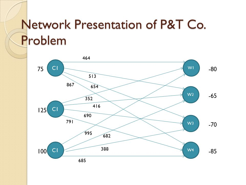 Network Presentation of P&T Co. Problem