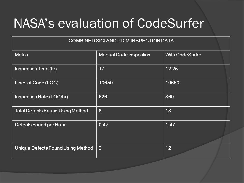 NASA's evaluation of CodeSurfer