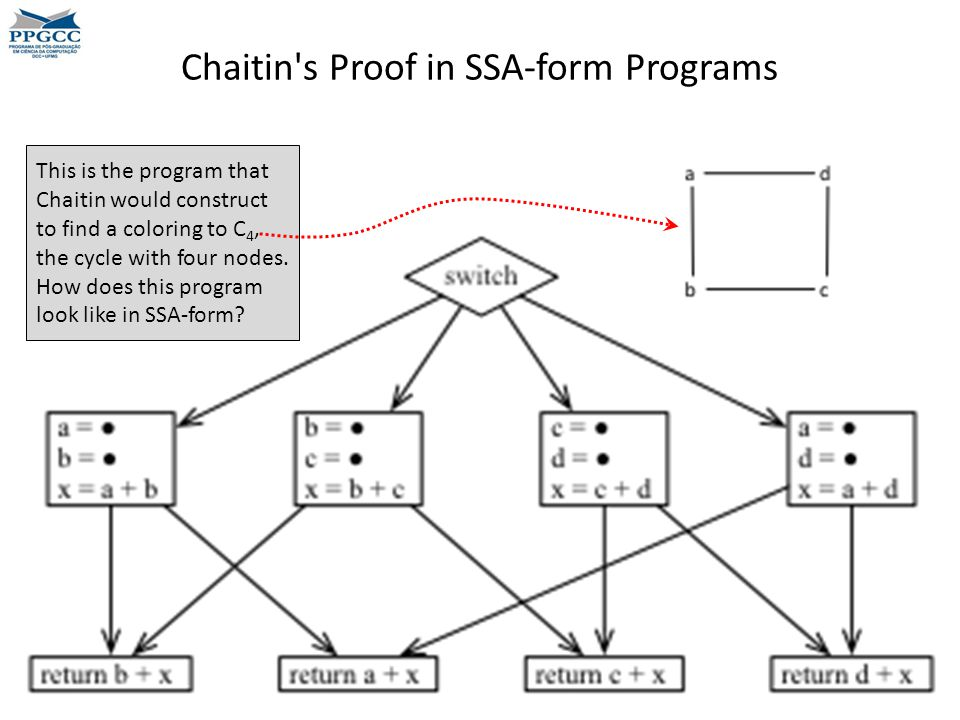 Chaitin s Proof in SSA-form Programs