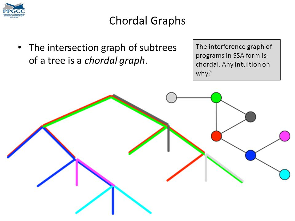 Chordal Graphs The intersection graph of subtrees of a tree is a chordal graph.