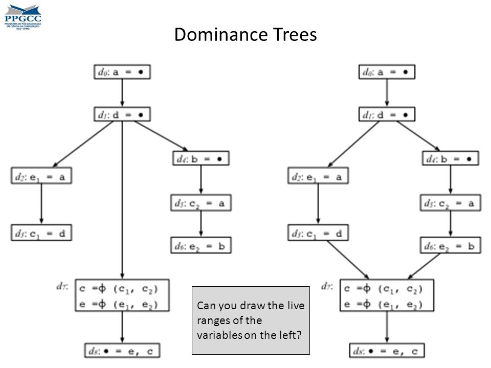 Dominance Trees Can you draw the live ranges of the variables on the left