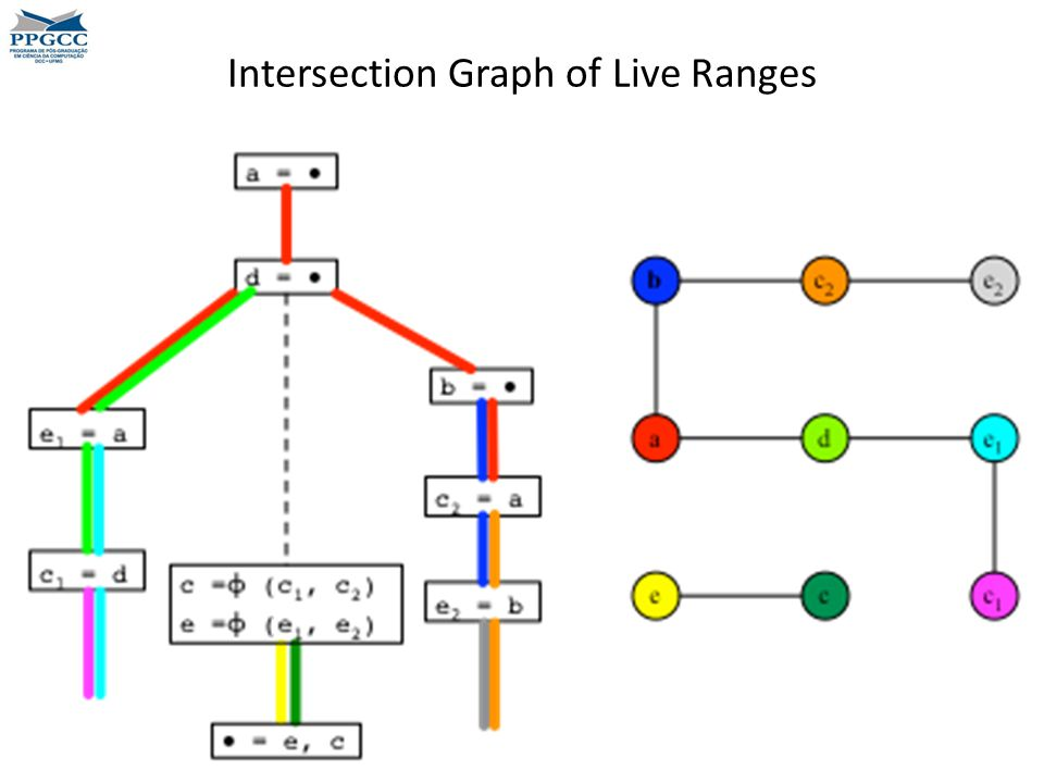 Intersection Graph of Live Ranges