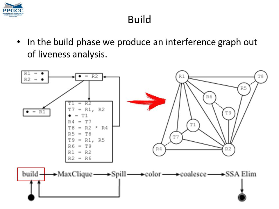 Build In the build phase we produce an interference graph out of liveness analysis.