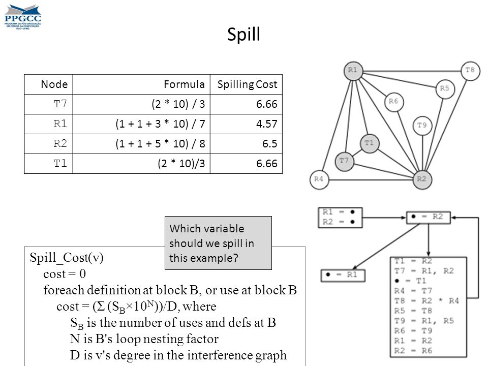 Spill Spill_Cost(v) cost = 0