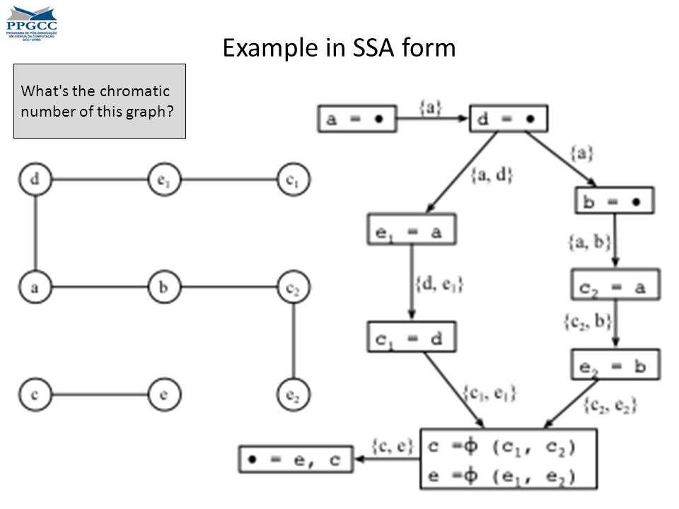 Example in SSA form What s the chromatic number of this graph