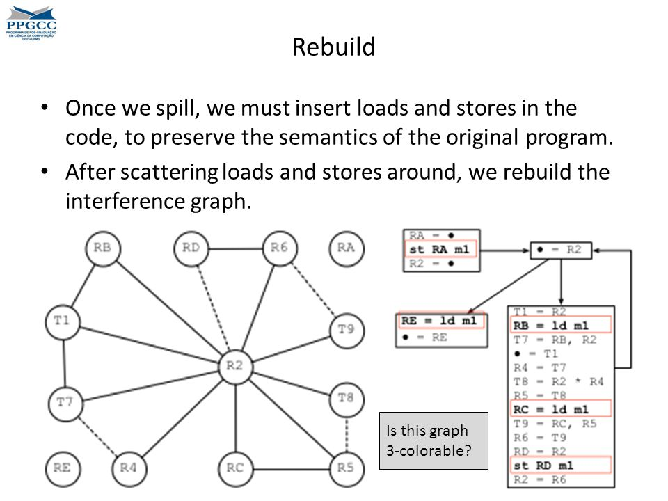 Rebuild Once we spill, we must insert loads and stores in the code, to preserve the semantics of the original program.