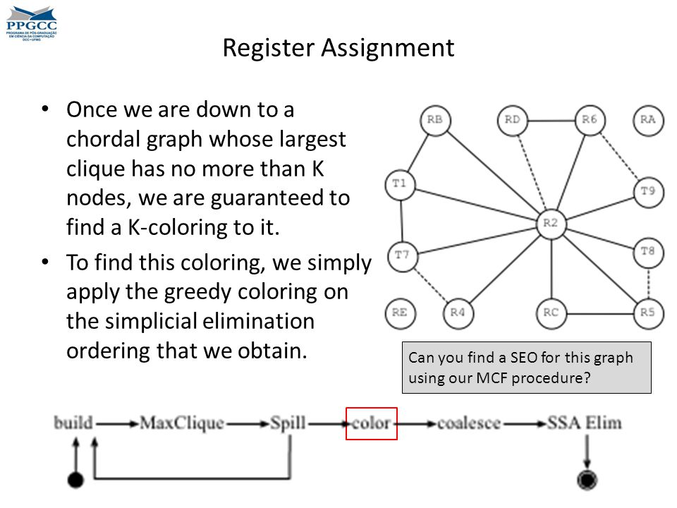 Register Assignment Once we are down to a chordal graph whose largest clique has no more than K nodes, we are guaranteed to find a K-coloring to it.