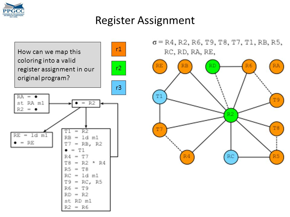 Register Assignment How can we map this coloring into a valid register assignment in our original program