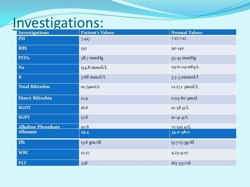 Investigations: Investigations Patient's Values Normal Values PH 7.417