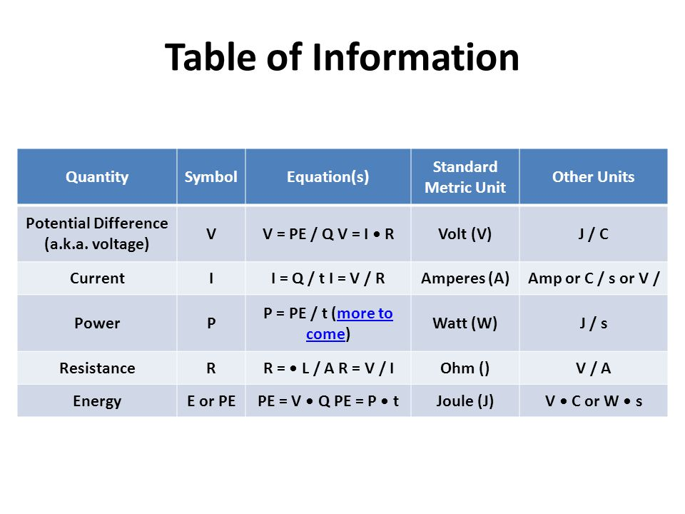 Potential Difference (a.k.a. voltage)