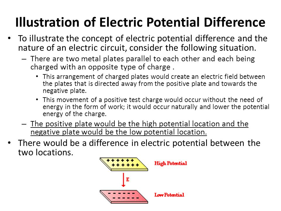 Illustration of Electric Potential Difference