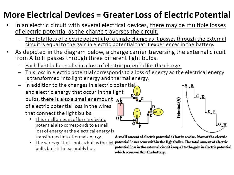 More Electrical Devices = Greater Loss of Electric Potential