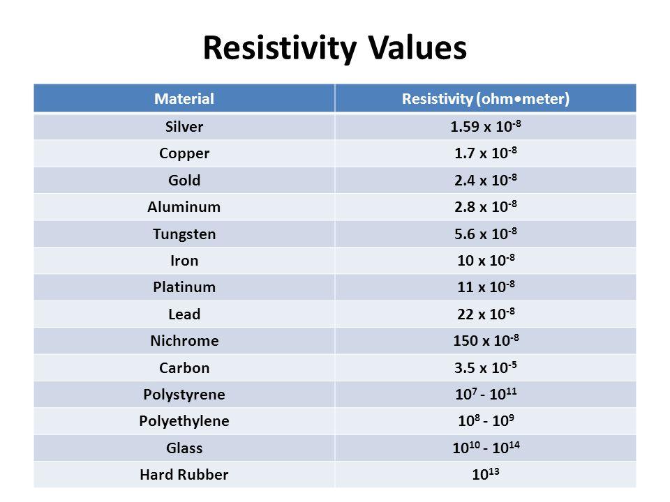 Resistivity (ohm•meter)