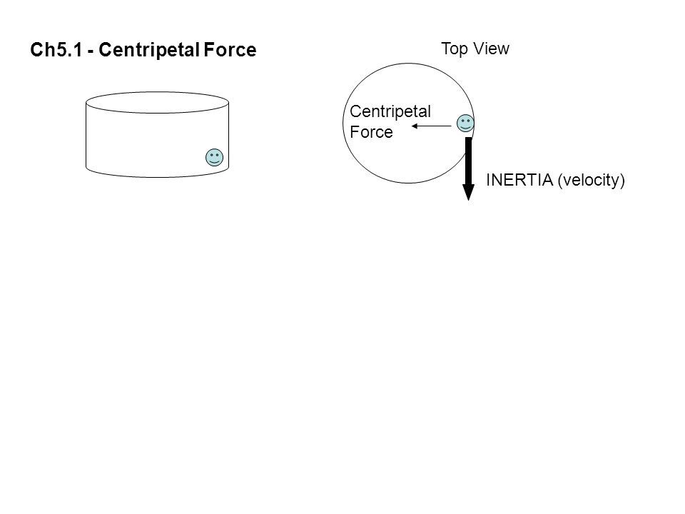 Ch5.1 - Centripetal Force Top View Centripetal Force