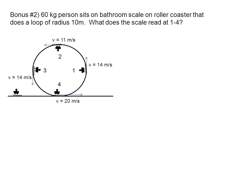 Bonus #2) 60 kg person sits on bathroom scale on roller coaster that does a loop of radius 10m. What does the scale read at 1-4