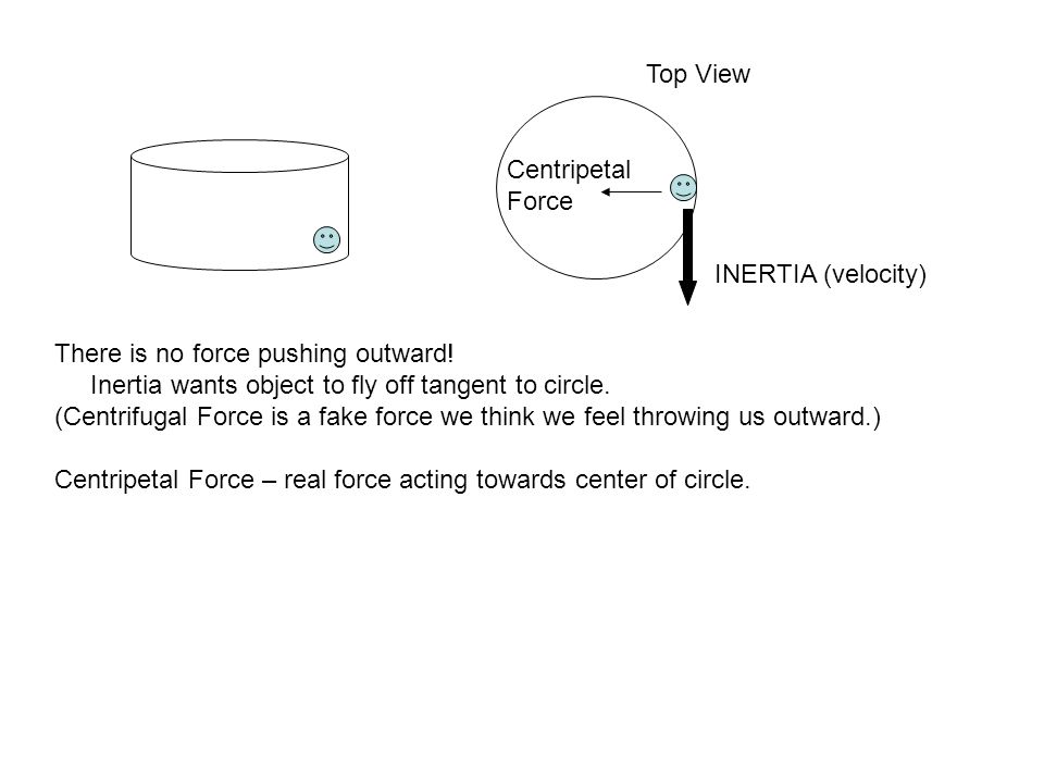 Top View Centripetal. Force. INERTIA (velocity) There is no force pushing outward! Inertia wants object to fly off tangent to circle.