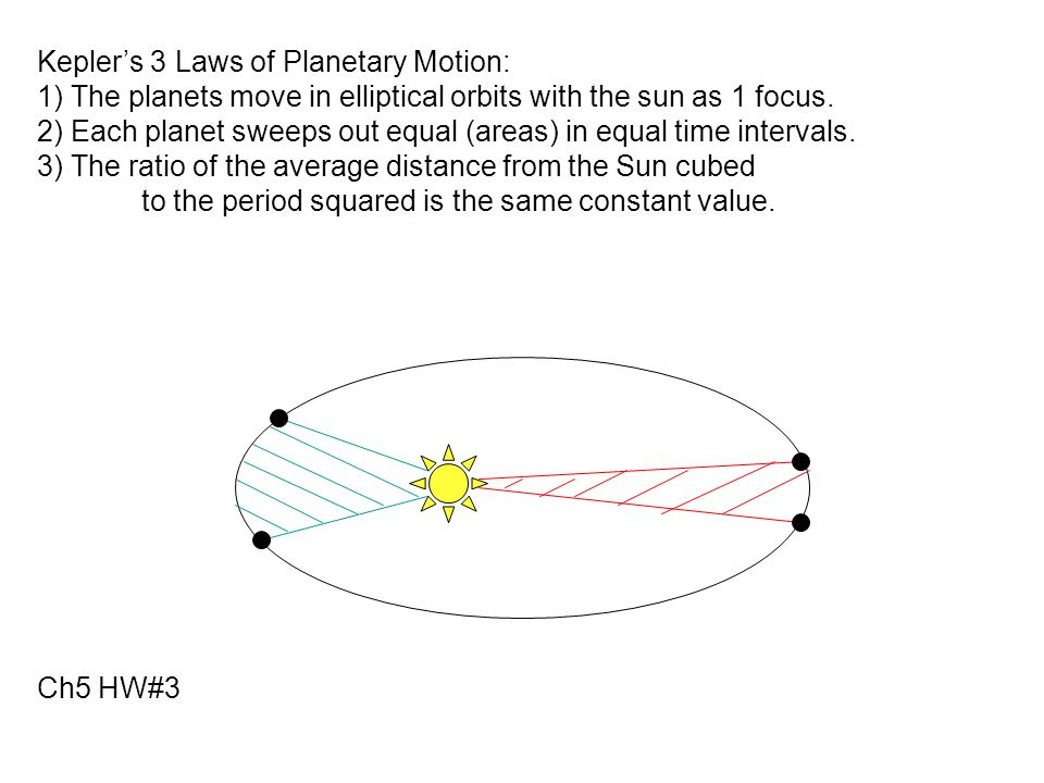 Kepler's 3 Laws of Planetary Motion: