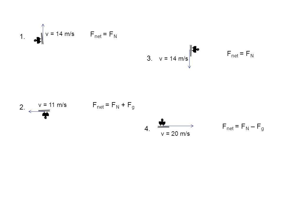 Fnet = FN 1. Fnet = FN 3. Fnet = FN + Fg 2. Fnet = FN – Fg 4.
