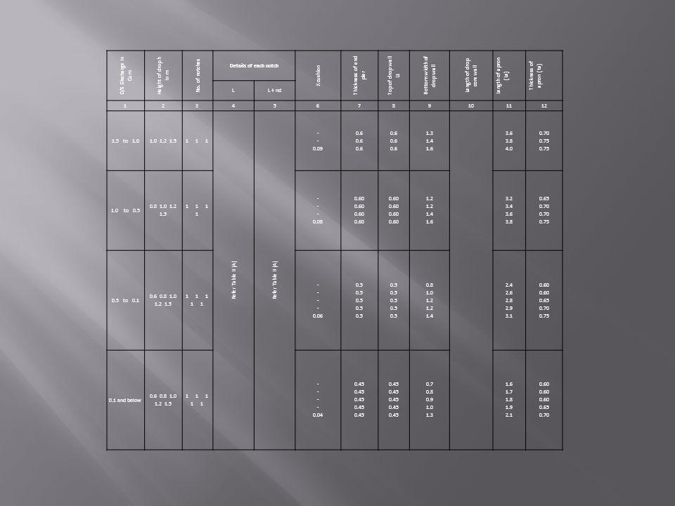 Bottom width of drop wall Length of drop core wall