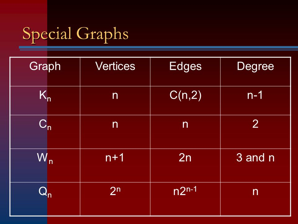 Special Graphs Graph Vertices Edges Degree Kn n C(n,2) n-1 Cn 2 Wn n+1