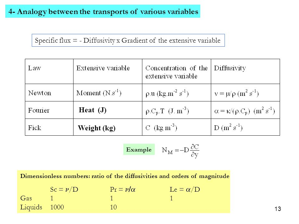 4- Analogy between the transports of various variables