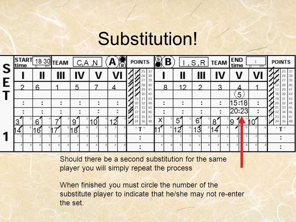 Substitution! 18 30. I S R. C A N. 8. 12. 2. 3. 4. 1. 6. 5. 7. x. 5. 15 18. 20 23.