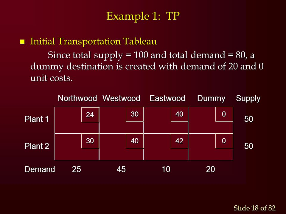Example 1: TP Initial Transportation Tableau