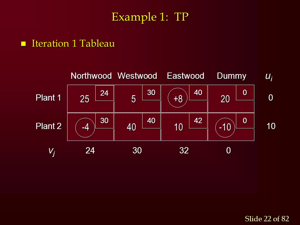 Example 1: TP Iteration 1 Tableau 25 5 -4 +8 20 40 10 -10 vj ui 32 24