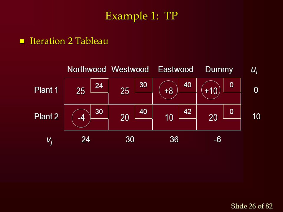 Example 1: TP Iteration 2 Tableau 25 -4 +8 +10 20 10 vj ui -6 36 24