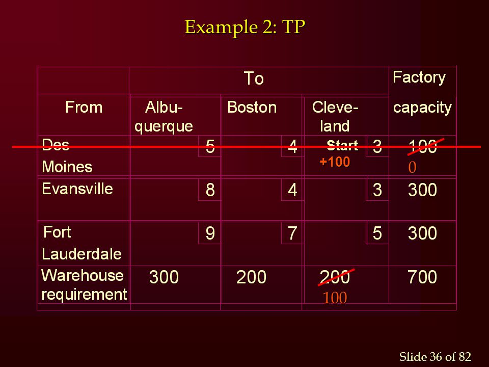 Example 2: TP Start +100 100