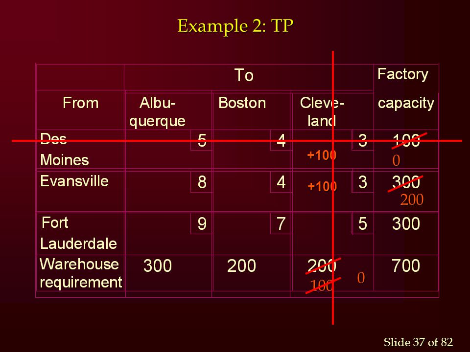 Example 2: TP +100 200 100