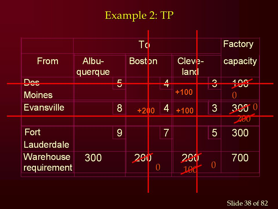 Example 2: TP +100 +200 +100 200 100