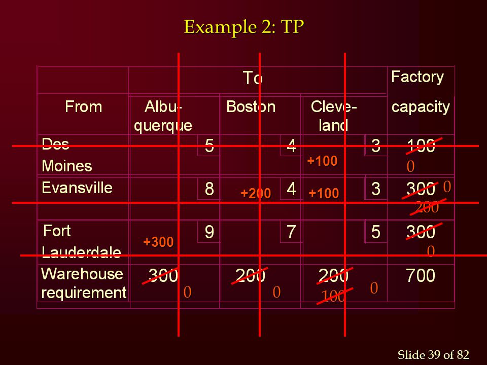 Example 2: TP +100 +200 +100 +300 200 100