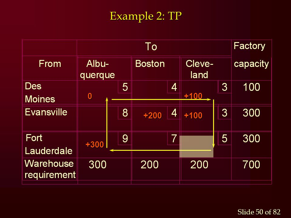 Example 2: TP 0 +100 +200 +100 +300